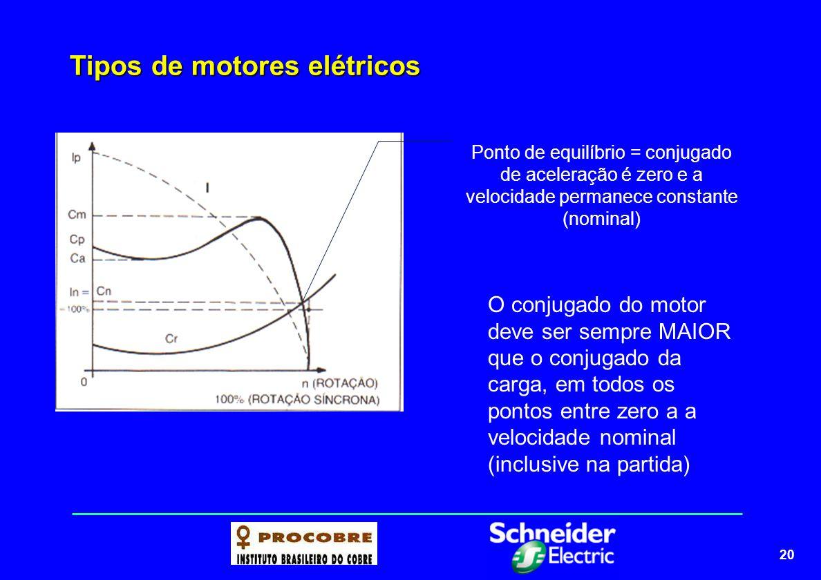 21 Tipos de motores elétricos O rendimento varia com a carga do motor; Rendimento alto significa baixas perdas; Quanto maior o rendimento, menor a potência absorvida da linha, e portanto, menor o custo da energia elétrica.
