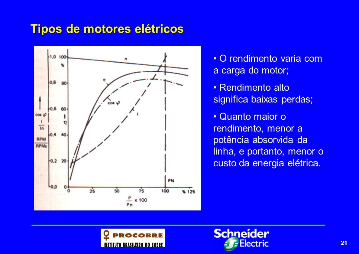 22 Tipos de motores elétricos Pu=C. 