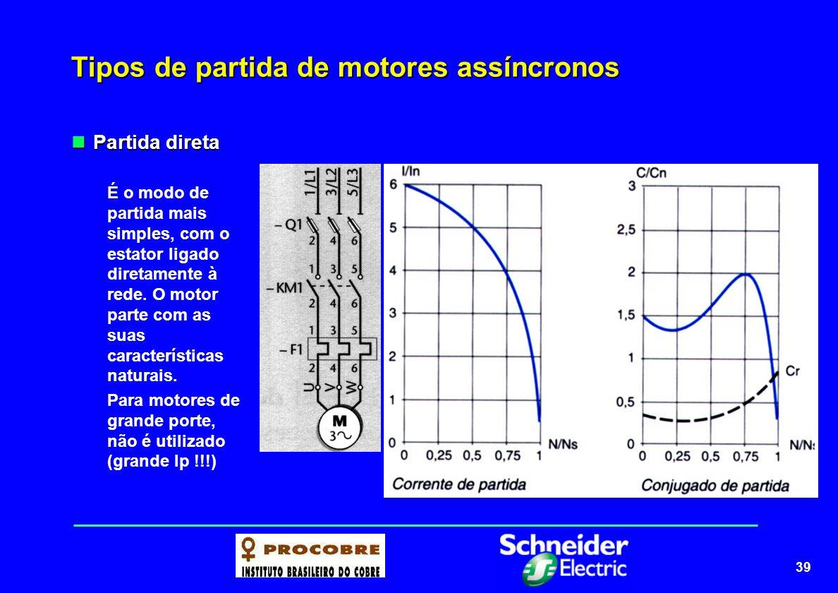 40 Tipos de partida de motores assíncronos Principais características Principais características Destina-se a máquinas que partem em vazio ou com carga; Partidas normais (< 10s).