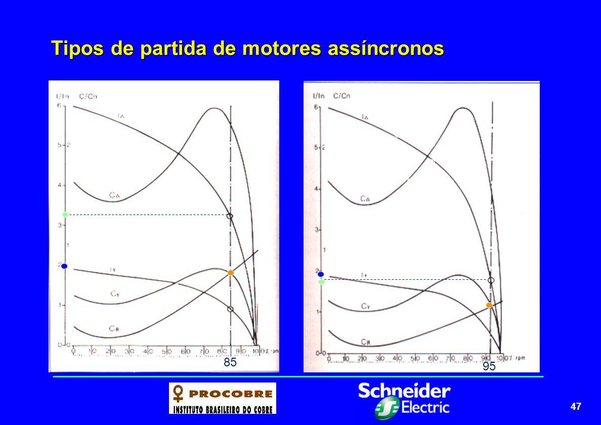 48 Tipos de partida de motores assíncronos Partida estrela-triângulo Partida estrela-triângulo VANTAGENS custo reduzido a corrente de partida é reduzida a 1/3 quando comparada com a partida direta não existe limitação do número de manobras/hora DESVANTAGENS redução do torque de partida a aproximadamente 1/3 do nominal são necessários motores para duas tensões com seis bornes acessíveis caso o motor não atingir pelo menos 90% da velocidade nominal, o pico de corrente na comutação estrela para triângulo é equivalente ao da partida direta em casos de grande distância entre motor e chave de partida, o custo é elevado devido a necessidade de seis cabos