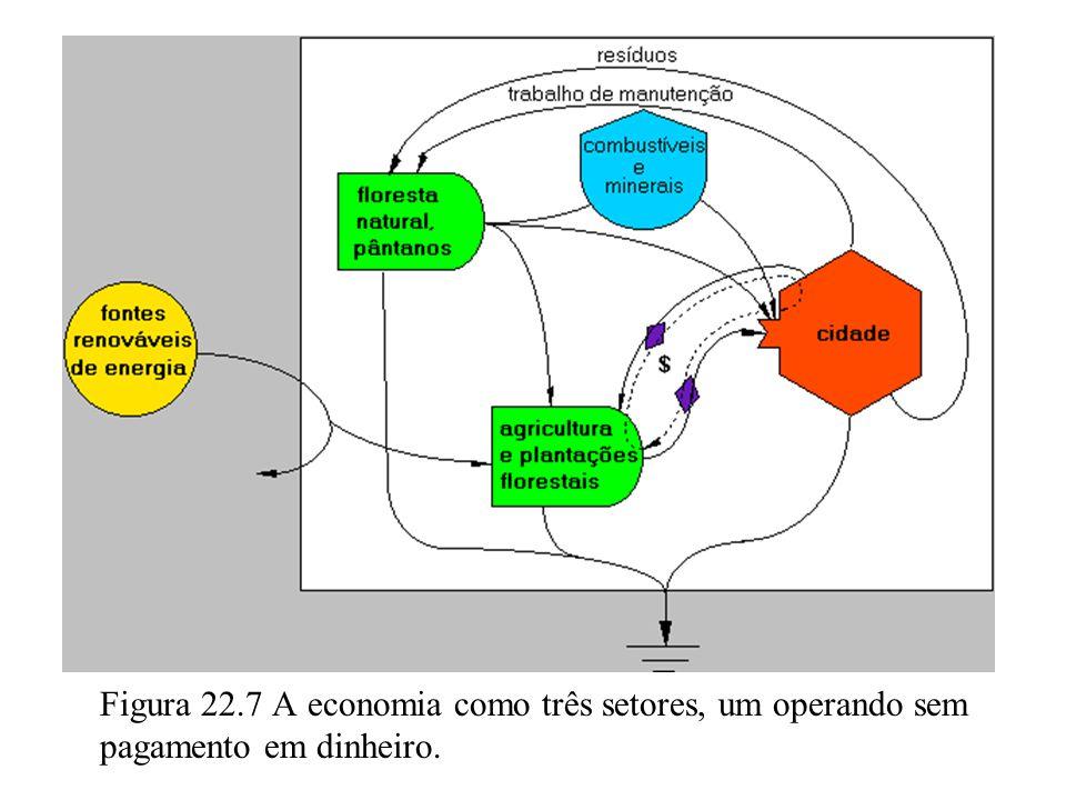 22.5 EMERGIA E INFLAÇÃO Os fluxos de energia e dinheiro através desta economia simples são fáceis de entender.