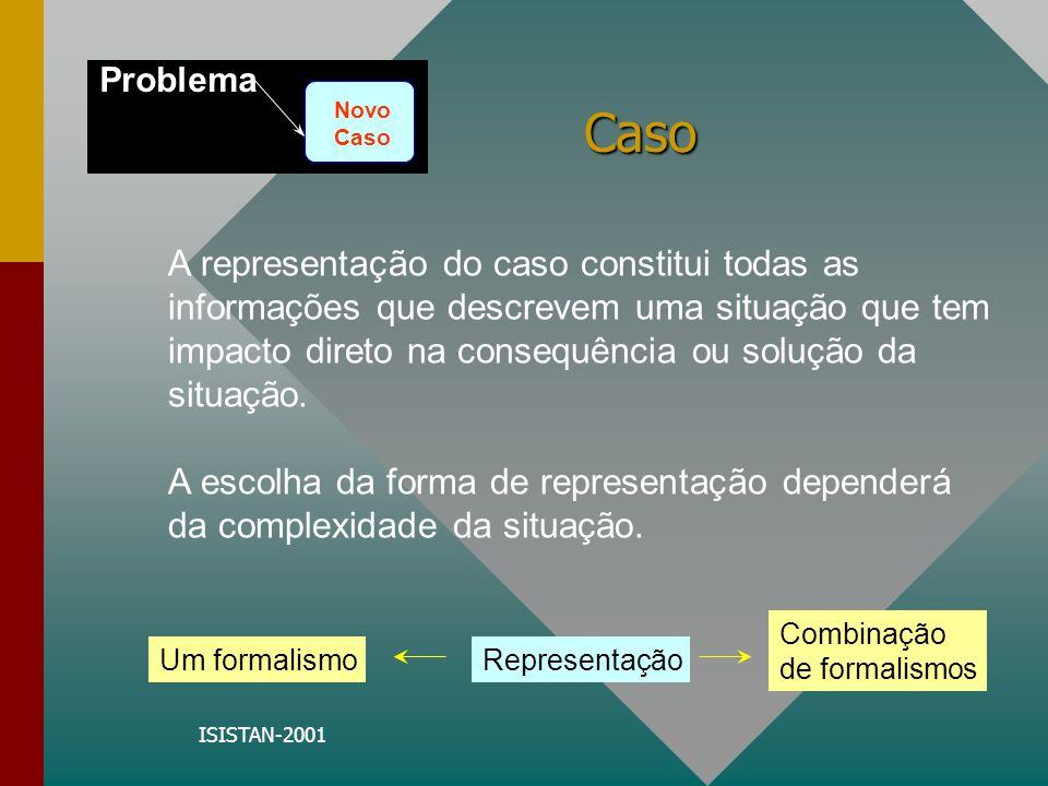 ISISTAN-2001 Caso Definições: 0representação dos casos; 0quais atributos são relevantes; 0quais problemas são tratados; 0soluções propostas Problema Novo Caso