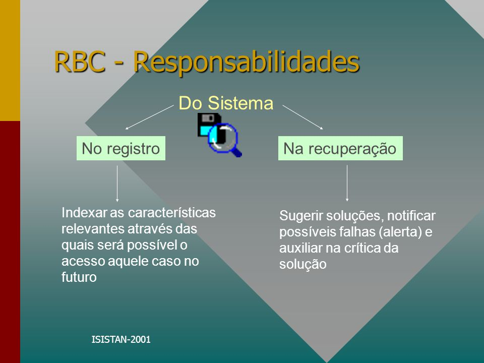 ISISTAN-2001 RBC - Responsabilidades Do Engenheiro de Conhecimento Adaptações mais difíceis; A escolha das características a serem consideradas; A escolha dos casos a serem considerados; A avaliação dos avisos de advertência; Todas as tomadas de decisão.