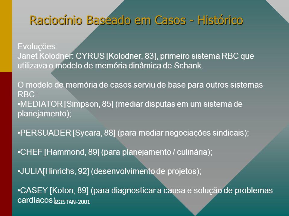 ISISTAN-2001 Raciocínio Baseado em Casos - Histórico Outras bases de RBC: PROTOS [Bareiss, 89] (inserido no problema de aprendizado de máquina); GREBE [Branting, 91] (utilizado no domínio de Direito); Seguiram: HYPO [Ashley, 90] (utilizado na construção de argumentos), e da combinação de base de casos e base de regras surgiu CABARET [Skalak, 92].