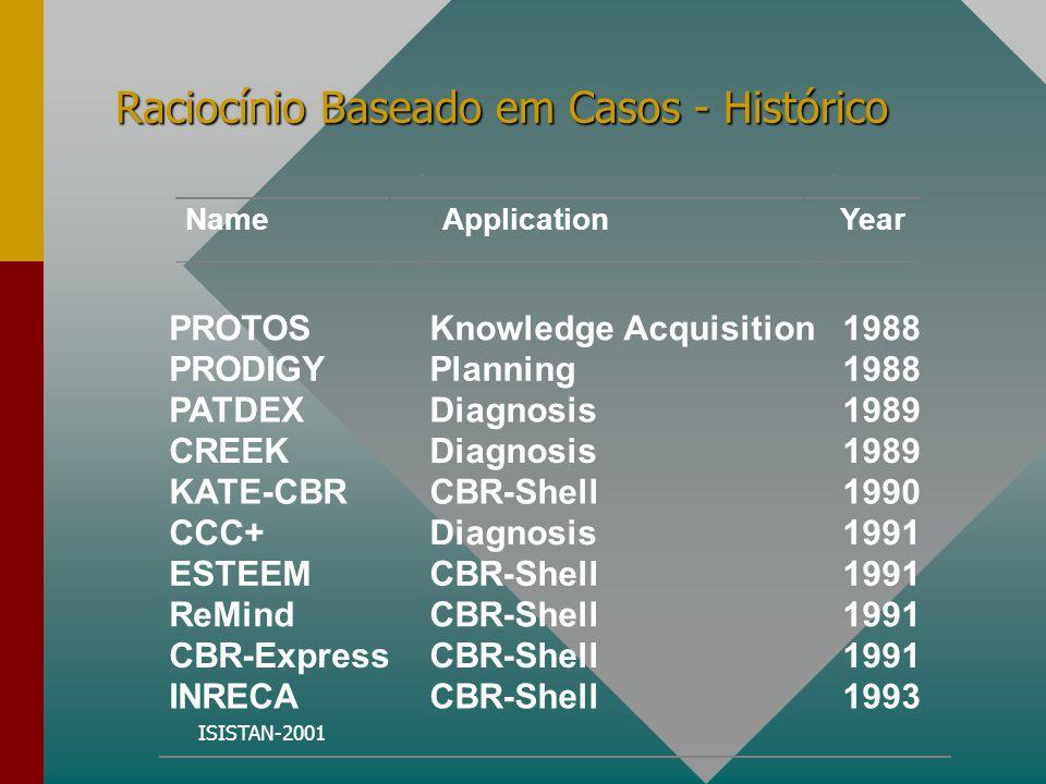 ISISTAN-2001 IPAC - Protem/cc Um exemplo de implementação utilizando RBC é o Projeto IPAC - Integração de Paradigmas na Aquisição de Conhecimento que foi subsidiado pelo CNPq dentro do Protem/cc (Projetos temáticos para Ciência da Computação).