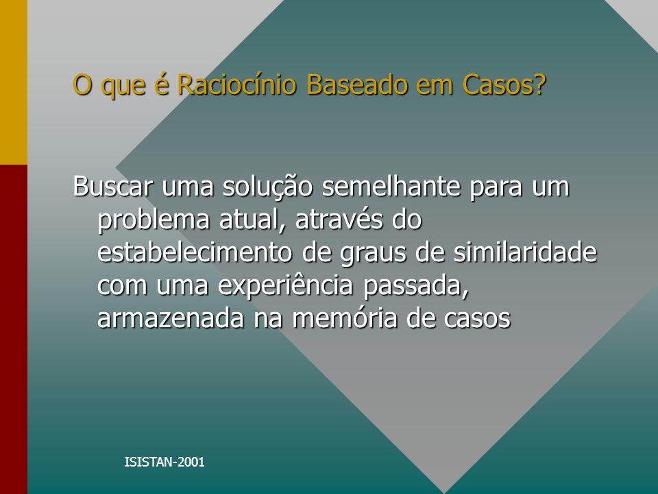 ISISTAN-2001 O que é Raciocínio Baseado em Casos? Casos Armazenados Novo Caso Casos Recuperados