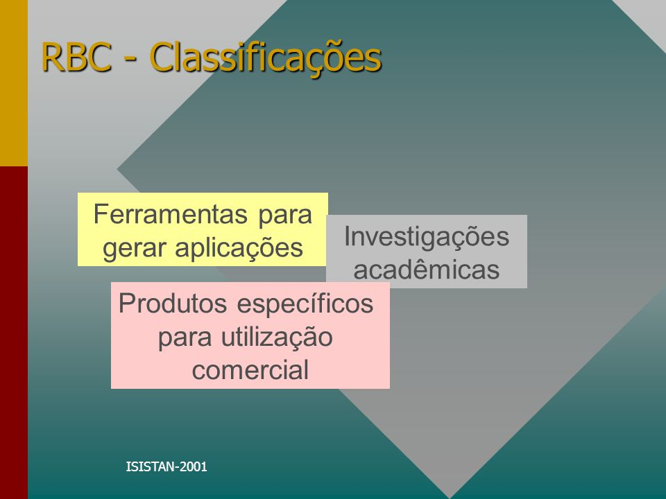 ISISTAN-2001 Sistemas de foco acadêmico - (maiores informações) (maiores informações)(maiores informações) Case Advisor 4 / Webserver - a PC-based problem diagnosis and resolution system (Information Service Agents (ISA) Lab at Simon Fraser University) CASPIAN - publicly available CBR shell (Department of Computer Science at Aberystwyth, University of Wales) CASUEL Parser - Common Case Representation Language (Research Group Artificial Intelligence / Knowledge Based Systems of Prof.