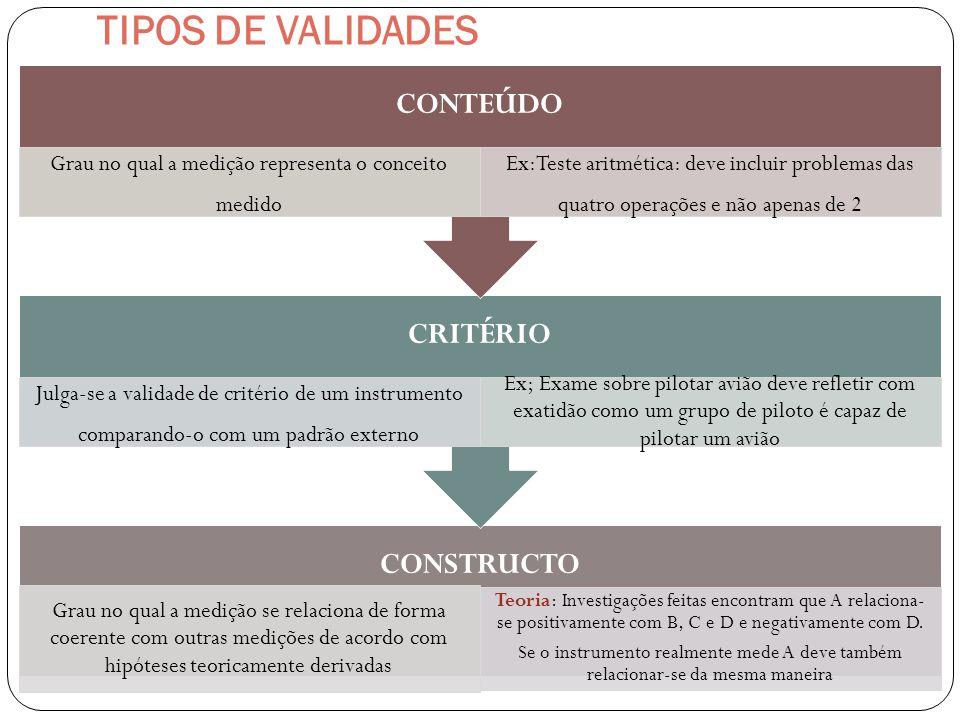 VALIDADE Validação de um constructo está vinculado com a teoria Não é possível validar um constructo a menos que exista um marco teórico que embase a variável em relação a outras variáveis É preciso que haja pesquisas demonstrando que conceitos estão relacionados