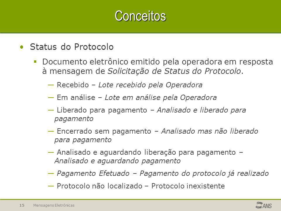Mensagens Eletrônicas15 Conceitos Status do Protocolo  Documento eletrônico emitido pela operadora em resposta à mensagem de Solicitação de Status do Protocolo.