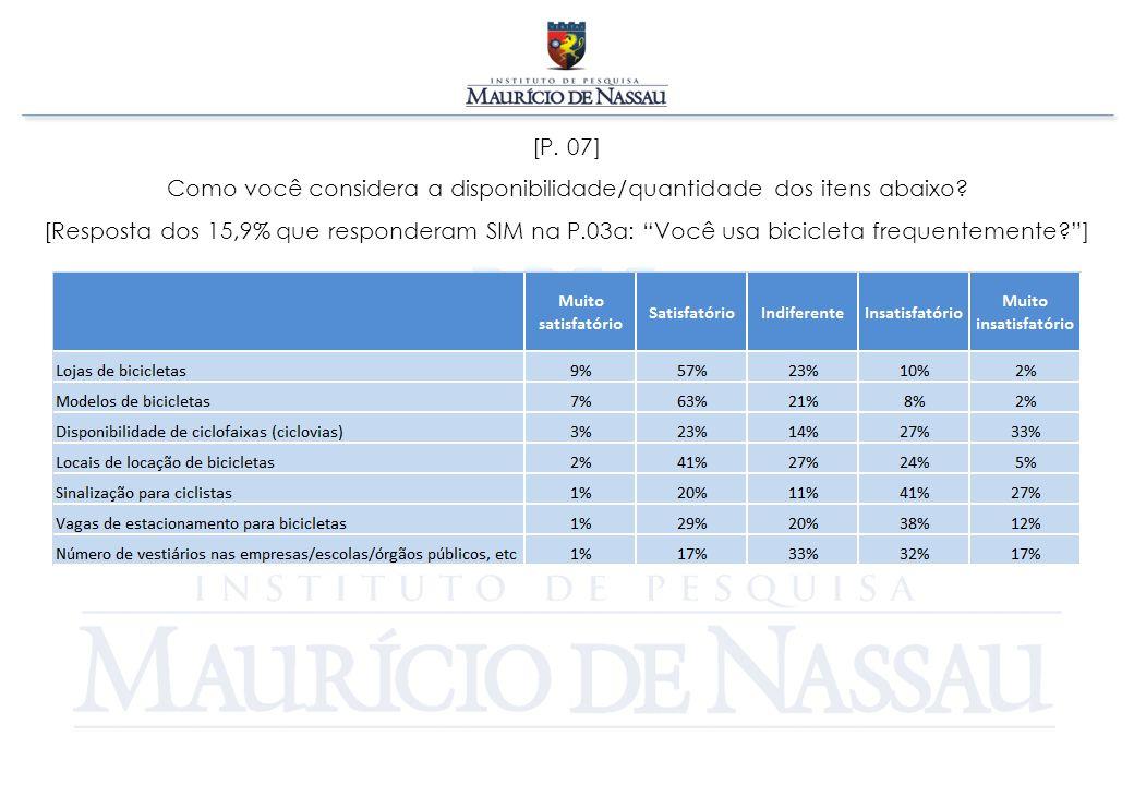[P.08] Qual é o principal problema para o uso de bicicletas no Recife.
