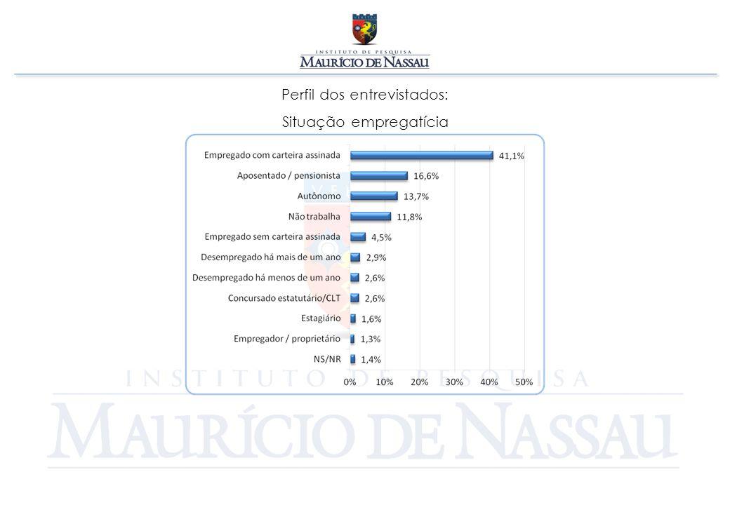 Perfil dos entrevistados: Estado civil