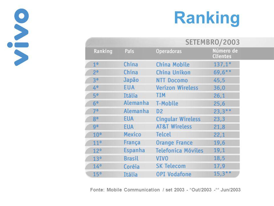 A VIVO aproxima-se das 10 maiores operadoras do mundo em 2004 Fonte: Mobile Communication / set 2003 - *Out/2003 -** Jun/2003