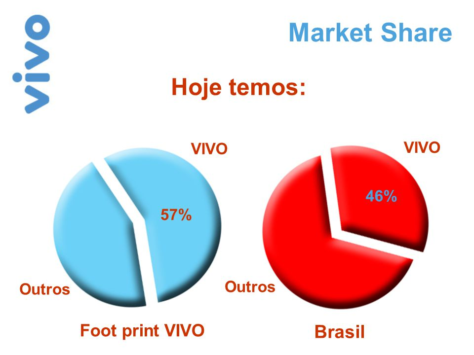 Após 60 dias de lançamento, VIVO conquista o Top of Mind no Brasil.