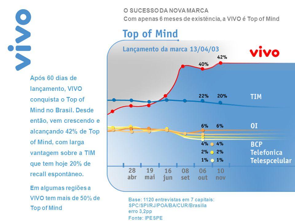 % A VIVO é superior aos seus concorrentes em todos os atributos com destaque para: Cobertura, Experiência, Qualidade e Inovação Após 6 meses, a VIVO agrega novos atributos às características da empresa mãe: Base: 1120 entrevistas em 7 capitais: SPC/SPI/RJ/POA/BA/CUR/Brasília - erro 3,2pp / Fonte: IPESPE