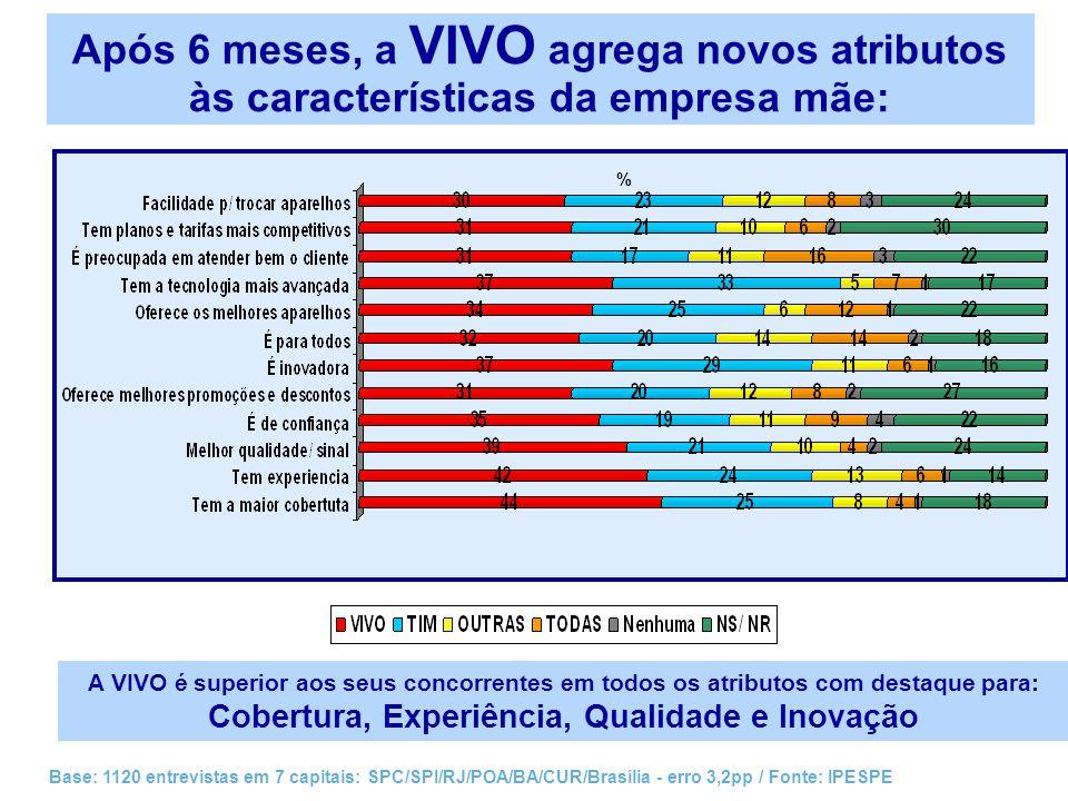 % Novos traços de personalidade já são visíveis: Visionário, Sofisticado, Fashion e Jovem são os destaques da VIVO Base: 1120 entrevistas em 7 capitais: SPC/SPI/RJ/POA/BA/CUR/Brasília - erro 3,2pp / Fonte: IPESPE