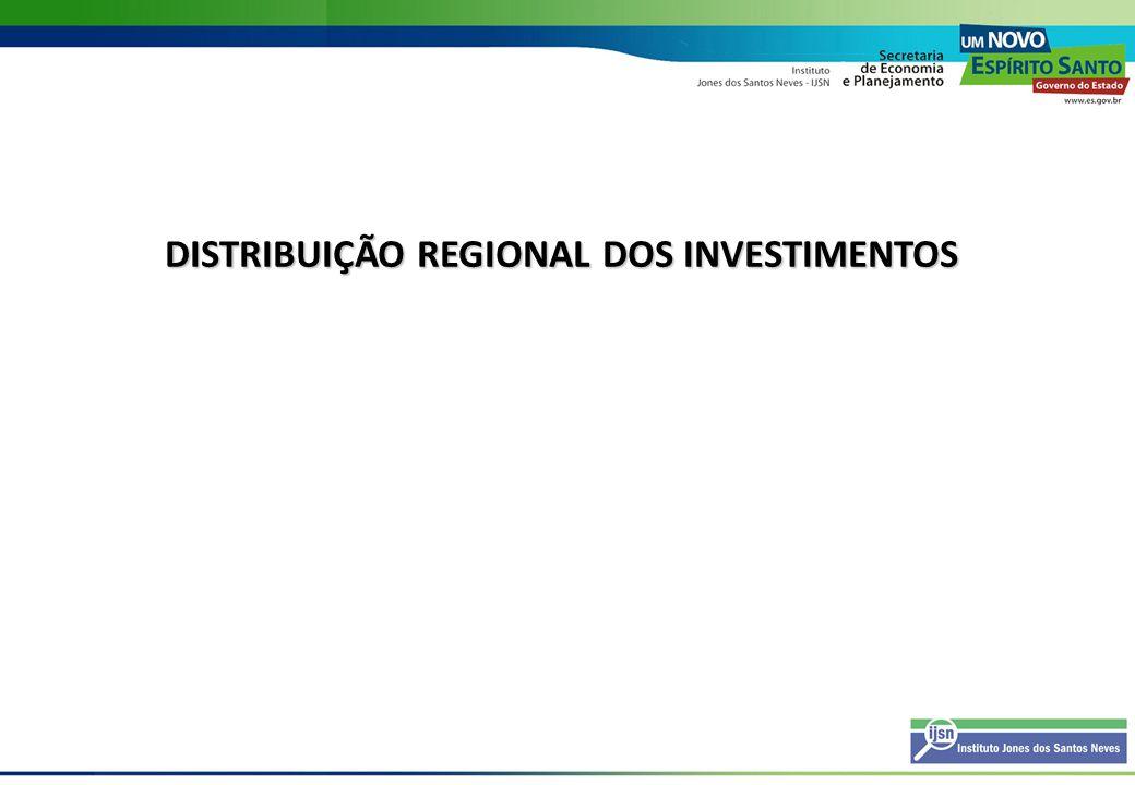 Investimentos Previstos 2008-2013, PIB 2006 e Principais Atividades - ES Microrregião Invest.