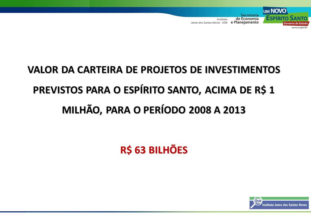 METODOLOGIA E FONTES DE DADOS METODOLOGIA E FONTES DE DADOS Inclusão Investimentos anunciados ou registrados no ano de 2008; Manutenção dos investimentos ainda não concluídos da carteira de anos anteriores; Exclusão de investimentos concluídos até o exercício anterior; Projetos de investimentos acima de R$ 1 milhão; Classificação setorial pelo código CNAE; Atualização monetária por projeto, pelo IGP-M.