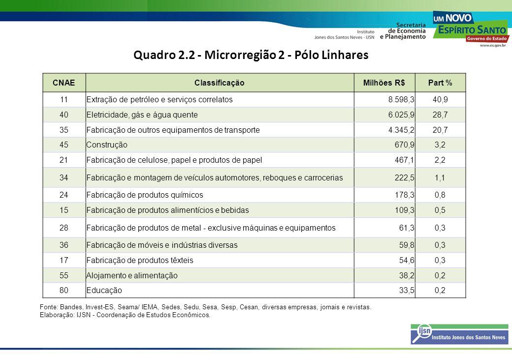 Quadro 2.3 - Microrregião 3 - Metrópole Expandida Sul CNAEClassificaçãoMilhões R$Part % 60Transporte terrestre1.166,534,7 40Eletricidade, gás e água quente1.033,130,8 11Extração de petróleo e serviços correlatos666,419,8 29Fabricação de máquinas e equipamentos416,112,4 80Educação32,51,0 45Construção21,60,6 41Captação, tratamento e distribuição de água20,00,6 74Serviços prestados principalmente às empresas1,20,0 70Atividades imobiliárias1,00,0 Fonte: Bandes, Invest-ES, Seama/ IEMA, Sedes, Sedu, Sesa, Sesp, Cesan, diversas empresas, jornais e revistas.