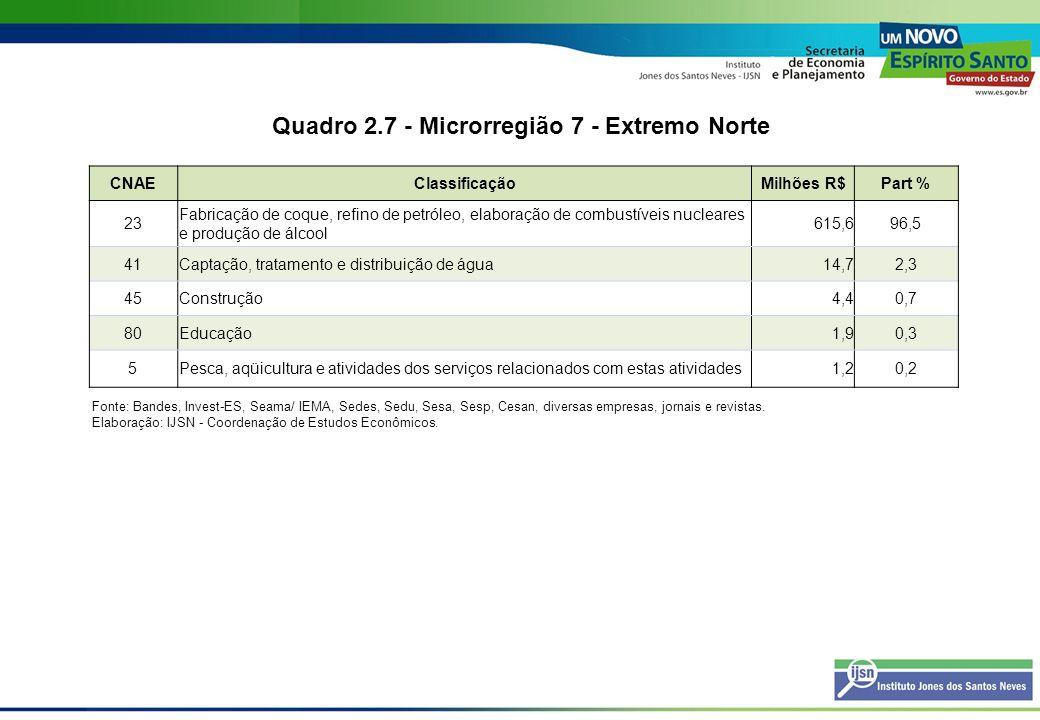 Quadro 2.8 - Microrregião 8 - Pólo Colatina CNAEClassificaçãoMilhões R$Part % 34Fabricação e montagem de veículos automotores, reboques e carrocerias516,265,2 40Eletricidade, gás e água quente110,213,9 45Construção50,46,4 15Fabricação de produtos alimentícios e bebidas27,53,5 41Captação, tratamento e distribuição de água24,83,1 85Saúde e serviços sociais24,63,1 80Educação16,42,1 19 Preparação de couros e fabricação de artefatos de couro, artigos de viagem e calçados 8,51,1 18Confecção de artigos do vestuário e acessórios5,20,7 26Fabricação de produtos de minerais não-metálicos3,60,5 75Administração pública, defesa e seguridade social2,90,4 14Extração de minerais não-metálicos1,40,2 Fonte: Bandes, Invest-ES, Seama/ IEMA, Sedes, Sedu, Sesa, Sesp, Cesan, diversas empresas, jornais e revistas.