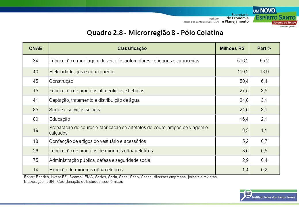Quadro 2.9 - Microrregião 9 - Noroeste I CNAEClassificaçãoMilhões R$Part % 41Captação, tratamento e distribuição de água29,448,4 80Educação11,619,1 14Extração de minerais não-metálicos7,812,8 40Eletricidade, gás e água quente7,211,9 26Fabricação de produtos de minerais não-metálicos3,55,8 45Construção1,11,9 Fonte: Bandes, Invest-ES, Seama/ IEMA, Sedes, Sedu, Sesa, Sesp, Cesan, diversas empresas, jornais e revistas.