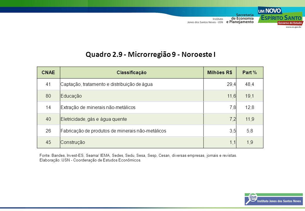 Quadro 2.10 - Microrregião 10 - Noroeste II CNAEClassificaçãoMilhões R$Part % 40Eletricidade, gás e água quente824,991,1 41Captação, tratamento e distribuição de água35,33,9 45Construção35,13,9 26Fabricação de produtos de minerais não-metálicos7,10,8 14Extração de minerais não-metálicos1,50,2 15Fabricação de produtos alimentícios e bebidas1,10,1 Fonte: Bandes, Invest-ES, Seama/ IEMA, Sedes, Sedu, Sesa, Sesp, Cesan, diversas empresas, jornais e revistas.