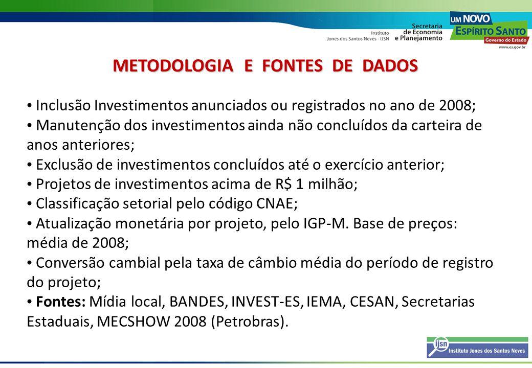DISTRIBUIÇÃO TEMPORAL DOS INVESTIMENTOS, SEGUNDO DATA DE INCLUSÃO NA CARTEIRA.