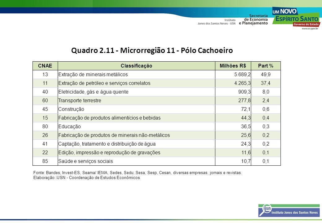 Quadro 2.12 - Microrregião 12 - Caparaó CNAEClassificaçãoMilhões R$Part % 40Eletricidade, gás e água quente382,989,0 45Construção25,35,9 41Captação, tratamento e distribuição de água15,73,7 80Educação5,11,2 21Fabricação de celulose, papel e produtos de papel1,20,3 Fonte: Bandes, Invest-ES, Seama/ IEMA, Sedes, Sedu, Sesa, Sesp, Cesan, diversas empresas, jornais e revistas.