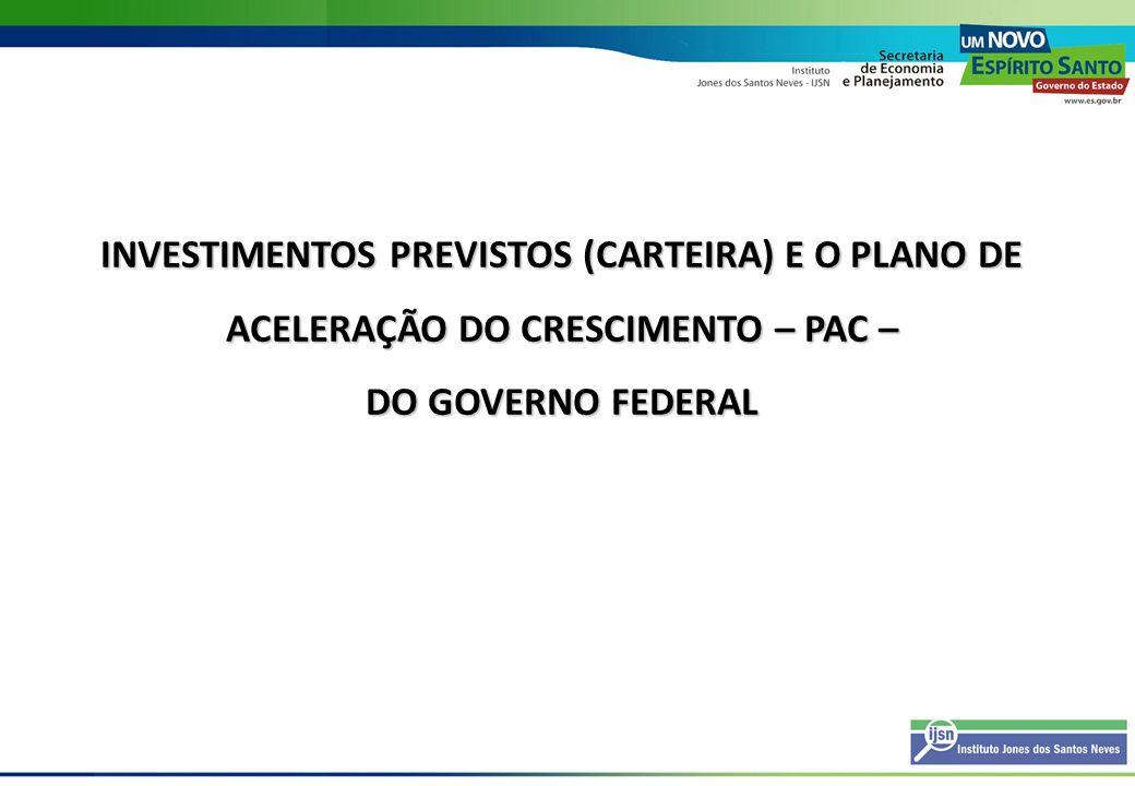 Investimentos por setor do PAC no Espírito Santo: 2007-2010 (R$ milhões) Setores2007-2010%Pós 2010% Energia22.944,789,918.110,0100,0 Social e Urbana1.374,35,40,0 Logística1.206,64,70,0 Total25.525,6100,018.110,0100,0 Fonte: PAC Elaboração: IJSN – Coordenação de Estudos Econômicos