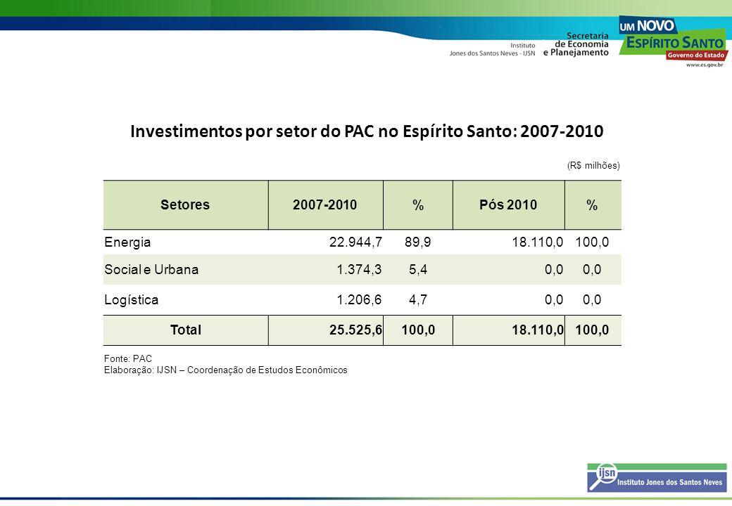 Total de Investimentos Previstos no Espírito Santo - 2007-2013 (R$ milhões) Investimentos no ES2007-2013 Investimentos previstos no ES 2008-201363.064,3 Investimentos do PAC 2007-201319.839,7* Total82.904,0 Fonte: PAC, Geres/ Bandes, Invest-ES, Seama/ Iema, diversas empresas, jornais e revistas Elaboração: IJSN – Coordenação de Estudos Econômicos * Foram retirados os investimentos do PAC já incluídos na carteira do IJSN.
