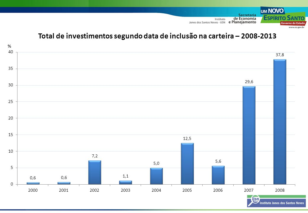 Previsão de mão-de-obra prevista no Espírito Santo Previsão Fev.2009 (2006 à 2013) Previsão Out./2008 (2006 à 2012) Fonte: Programa de Desenvolvimento de Fornecedores – PDF- ES