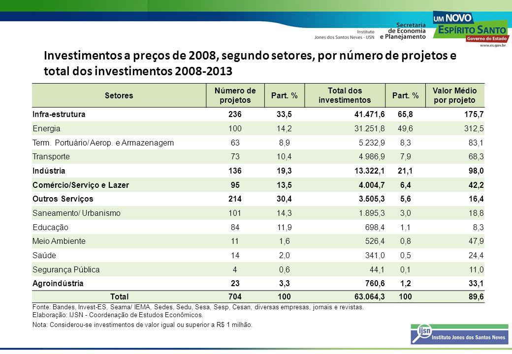 Investimentos em Petróleo e Gás no Espírito Santo Segundo data de inclusão da carteira (R$ milhões)