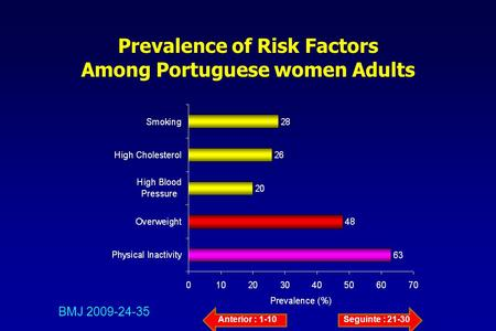Prevalence of Risk Factors Among Portuguese women Adults BMJ 2009-24-35 Anterior : 1-10Seguinte : 21-30.