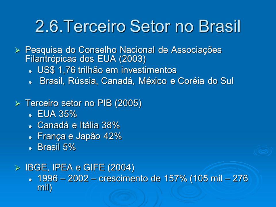  FASFIL – Fundações Privadas e Organizações Sem Fins Lucrativos no Brasil (2004) Número de trabalhadores – 01 milhão – 1,5 milhão Número de trabalhadores – 01 milhão – 1,5 milhão O que corresponde a 5,5% dos empregados de todas as organizações formalmente registradas no País.