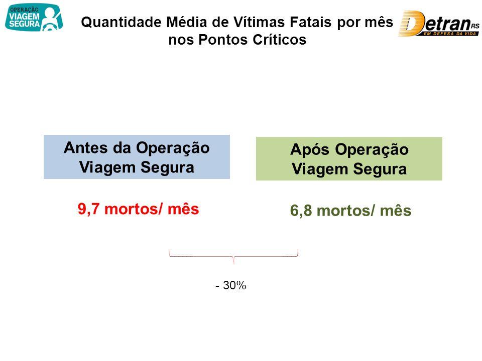 Comparativo dos Feriados da Viagem Segura Comparativo da quantidade de mortos nos 10 Feriadões em que já ocorreu a Viagem Segura, destacando o período em que a Operação foi realizada: