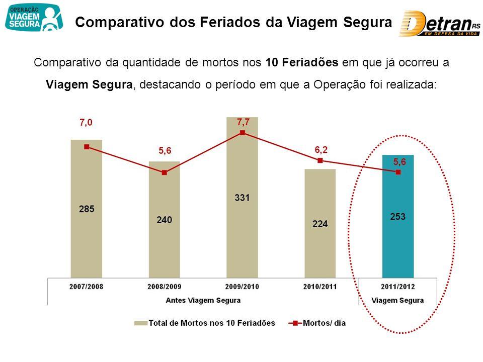 9ª Operação Viagem Segura Em 2011 não foi Feriadão (caiu na quarta-feira).