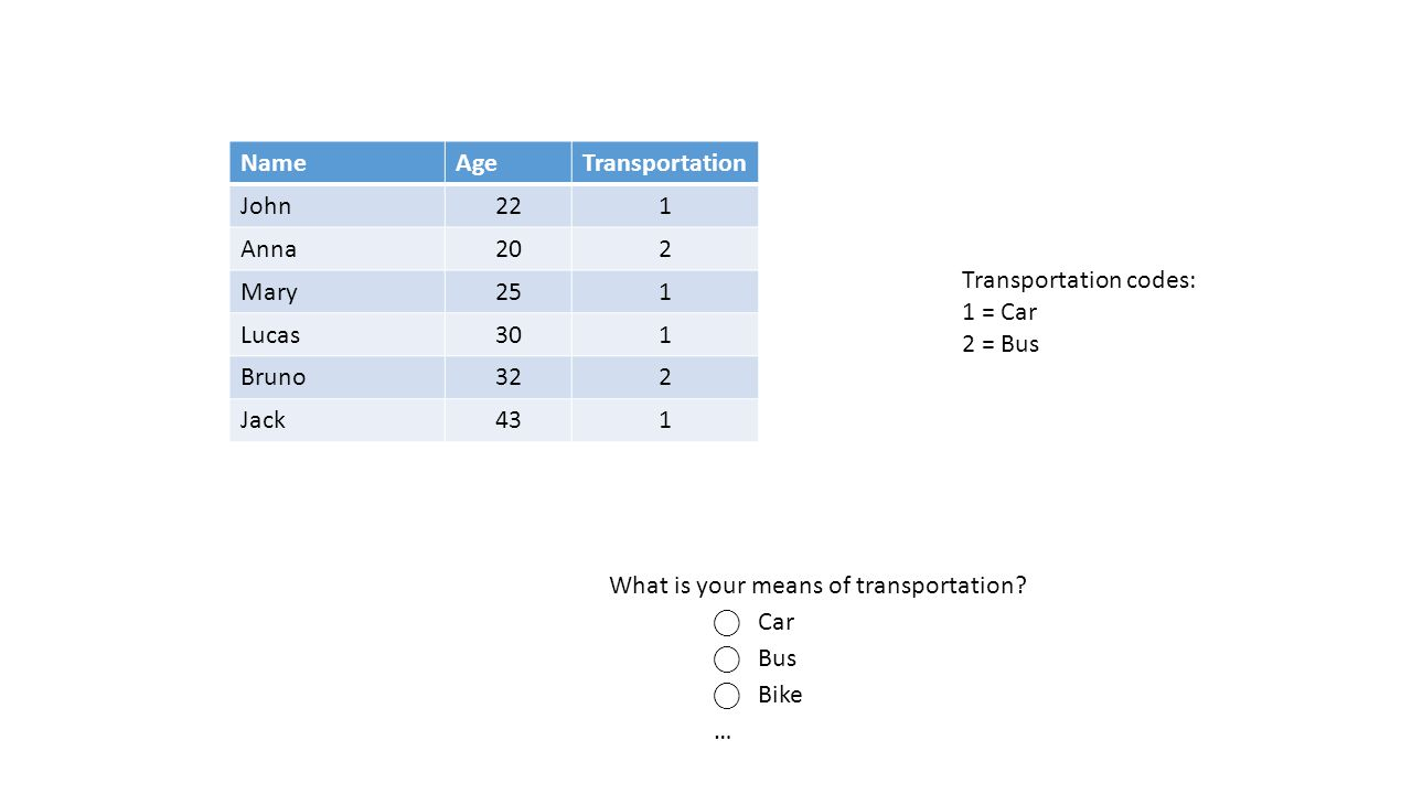 NameAgeTransportation John221 Anna202 Mary251 Lucas301 Bruno322 Jack431 Transportation codes: 1 = Car 2 = Bus What is your means of transportation.