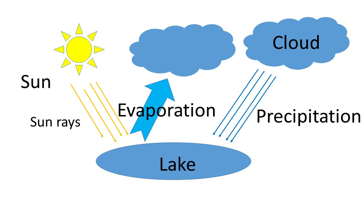 Lake Sun Sun rays Precipitation Evaporation Cloud
