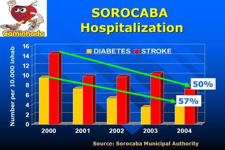 SOROCABA Hospitalization Source: Sorocaba Municipal Authority Number per 10.000 inhab. 50% 57%