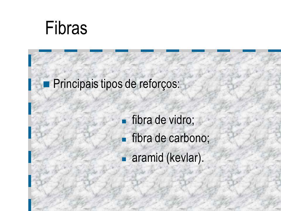Fibras de vidro É o reforço mais usado e mais barato; Bastante leve; Resistência moderada ao corte e á compressão; Relativamente tolerante a deficiências estruturais e carregamentos cíclicos; Fácil manuseio e maquinabilidade.