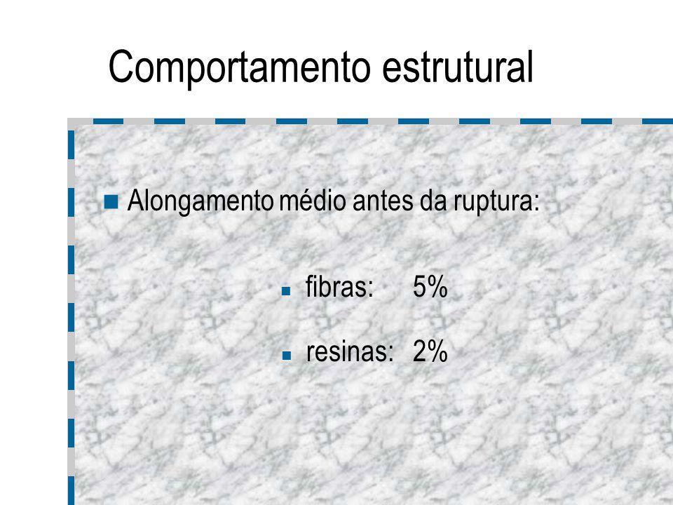 Escolha da resina Factores: requisitos estruturais; custo da resina; facilidade de manufactura; tempo de cura; ambiente; tempo de vida.