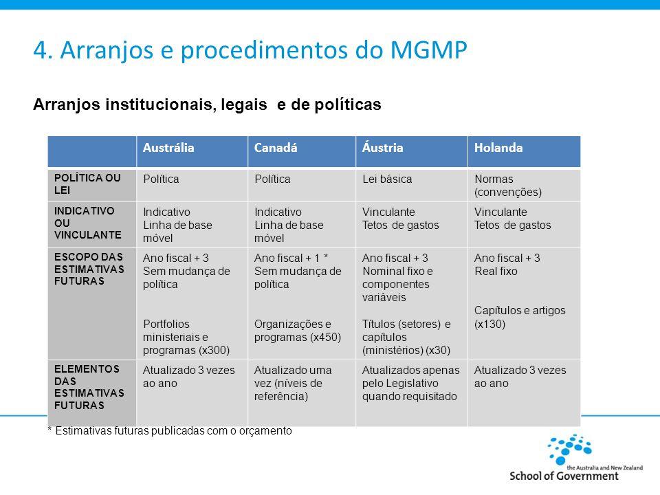 4.Linha de base móvel do MGMP: características importantes 1.