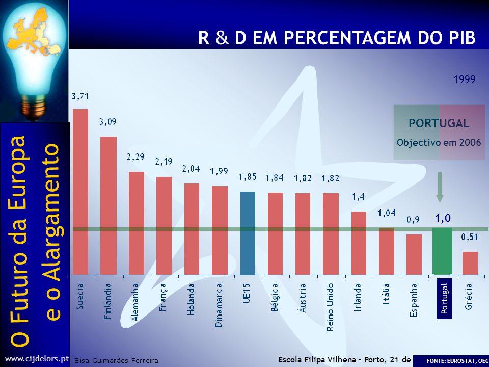 O Futuro da Europa Elisa Guimarães Ferreira e o Alargamento www.cijdelors.pt Escola Filipa Vilhena – Porto, 21 de Março de 2003 FORMAÇÃO AO LONGO DA VIDA 1999 Portugal FONTE: EUROSTAT PORTUGAL Objectivo em 2006 10%