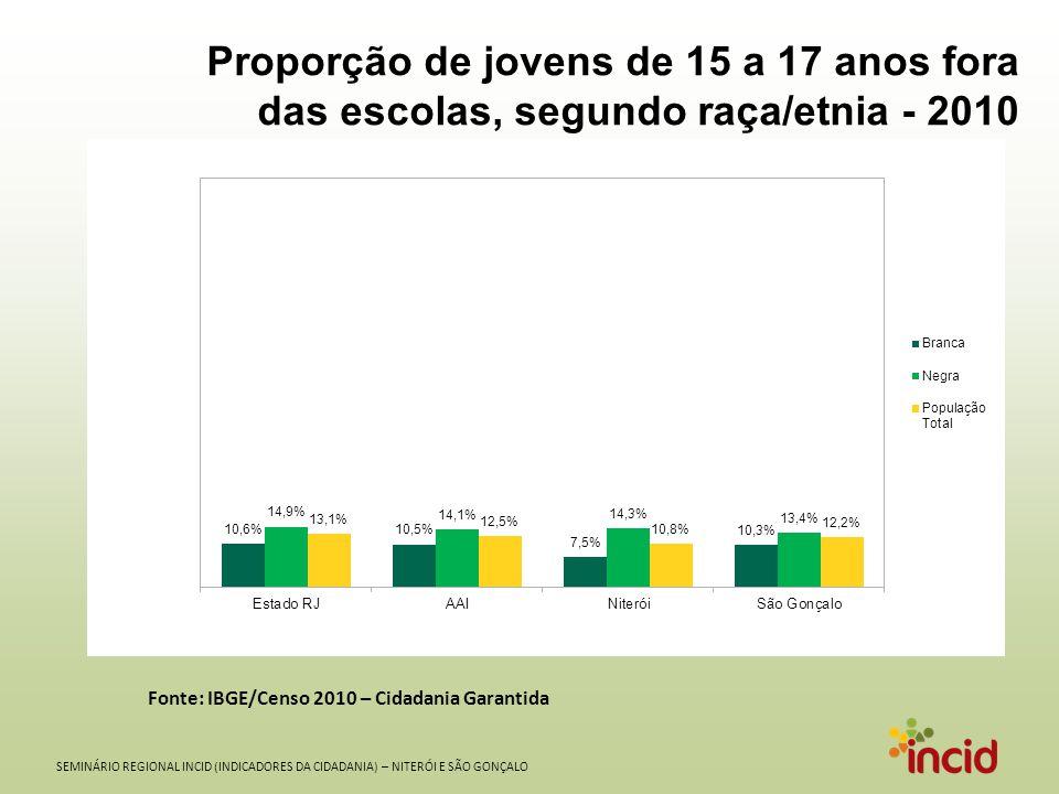 SEMINÁRIO REGIONAL INCID (INDICADORES DA CIDADANIA) – NITERÓI E SÃO GONÇALO Proporção de jovens de 15 a 17 anos fora das escolas, segundo sexo - 2010 Fonte: IBGE/Censo 2010 – Cidadania Garantida