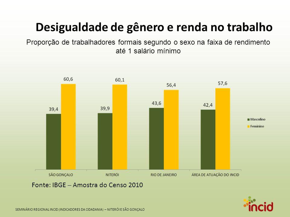 SEMINÁRIO REGIONAL INCID (INDICADORES DA CIDADANIA) – NITERÓI E SÃO GONÇALO Desigualdade de gênero e renda no trabalho Fonte: IBGE – Amostra do Censo 2010 Proporção de trabalhadores formais segundo o sexo na faixa de rendimento de mais de 5 salários mínimos