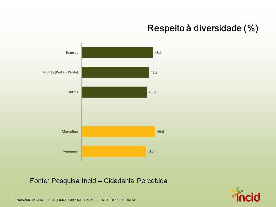 SEMINÁRIO REGIONAL INCID (INDICADORES DA CIDADANIA) – NITERÓI E SÃO GONÇALO SEGURANÇA