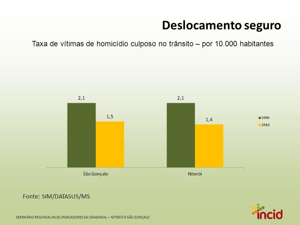 SEMINÁRIO REGIONAL INCID (INDICADORES DA CIDADANIA) – NITERÓI E SÃO GONÇALO Circulação segura Taxa de roubos de rua – por 10.000 habitantes Fonte: Instituto de Segurança Pública (ISP)