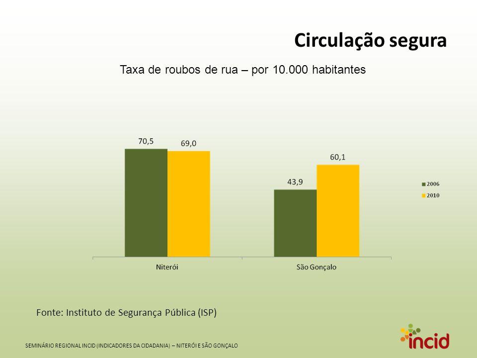 SEMINÁRIO REGIONAL INCID (INDICADORES DA CIDADANIA) – NITERÓI E SÃO GONÇALO Cor da pele e desigualdade no acesso à vida segura Taxa de Homicídio - Homens com mais de 15 anos de idade - 2010 Fonte: SIM - DATASUS/MS – 2010 e CENSO DEMOGRÁFICO - IBGE - 2010 (Dados da Amostra)