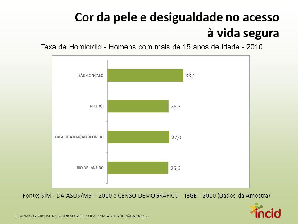SEMINÁRIO REGIONAL INCID (INDICADORES DA CIDADANIA) – NITERÓI E SÃO GONÇALO Cor da pele e desigualdade no acesso à vida segura Taxa de Homicídio - Homens brancos com mais de 15 anos de idade - 2010 Fonte: SIM - DATASUS/MS – 2010 e CENSO DEMOGRÁFICO - IBGE - 2010 (Dados da Amostra)