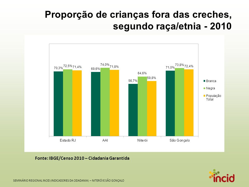 SEMINÁRIO REGIONAL INCID (INDICADORES DA CIDADANIA) – NITERÓI E SÃO GONÇALO Proporção de jovens de 15 a 17 anos fora das escolas, segundo raça/etnia - 2010 Fonte: IBGE/Censo 2010 – Cidadania Garantida