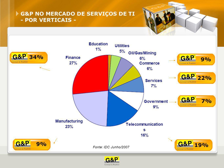 G&P NO MERCADO DE SERVIÇOS DE TI - POR SERVIÇOS - 26% 10% 13% 2% 49% Fonte: IDC Junho/2007